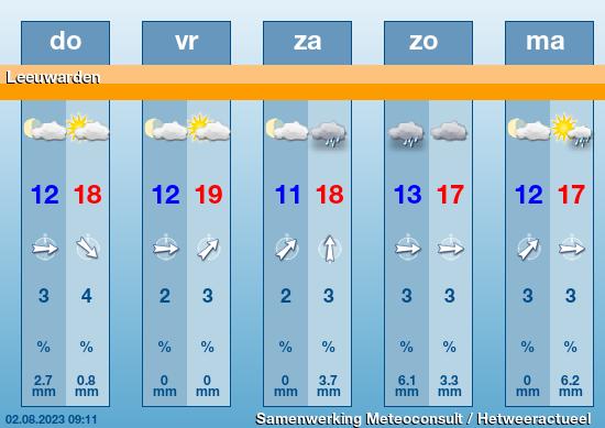 21 daagse weersvoorspelling